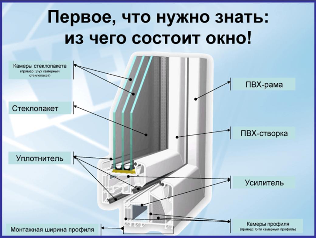 Из каких составляющих состоит окно