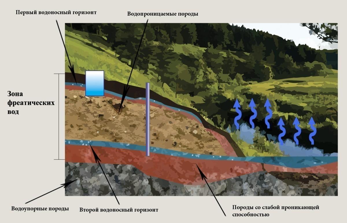 Методы добычи подземных вод для частных домов