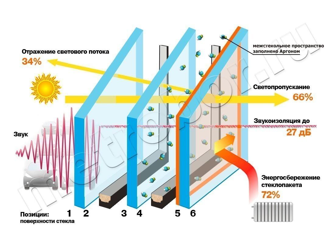 Особенности энергосберегающих стеклопакетов