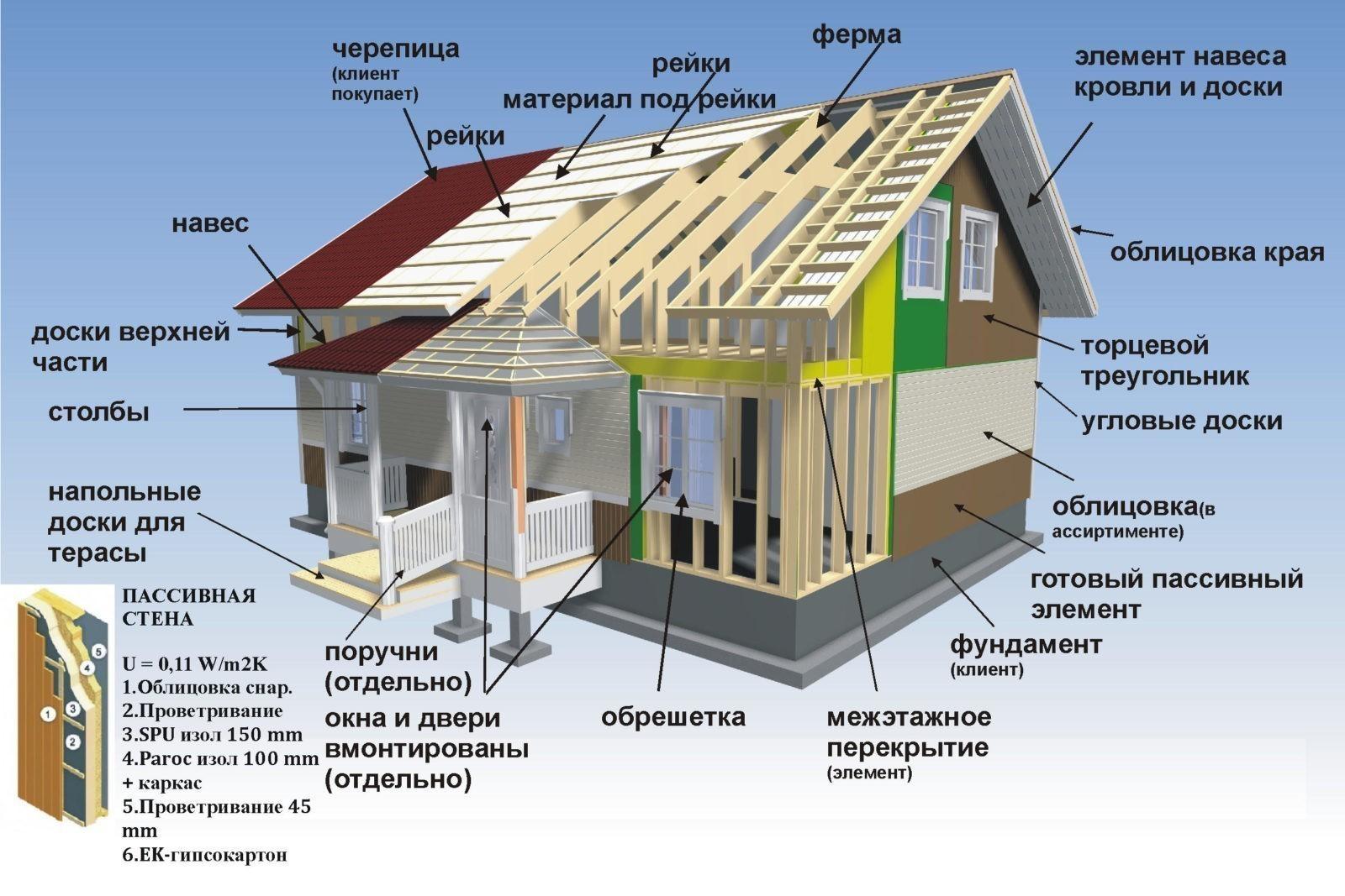 Устройство деревянного каркасного дома