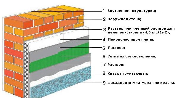 Два варианта как утеплить стену