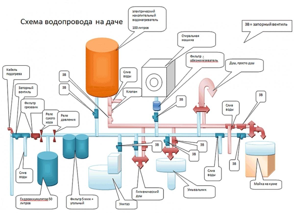 Расчет внутреннего водопровода