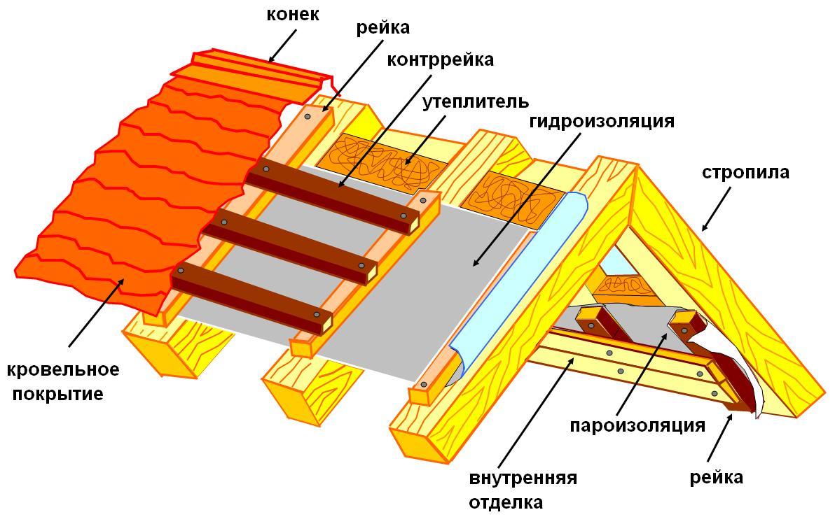 Теплоизоляционные материалы для кровли