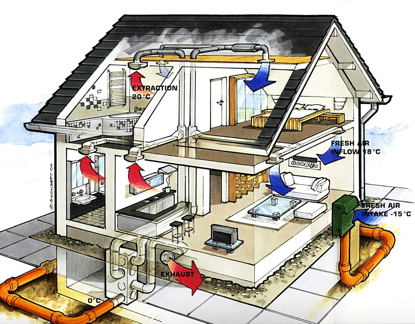Вентиляция квартиры и дома, система