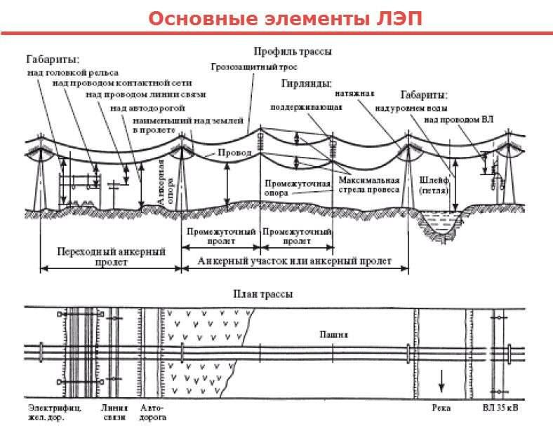 [:ua]лінії електропередач[:ru]линии электропередач[:]