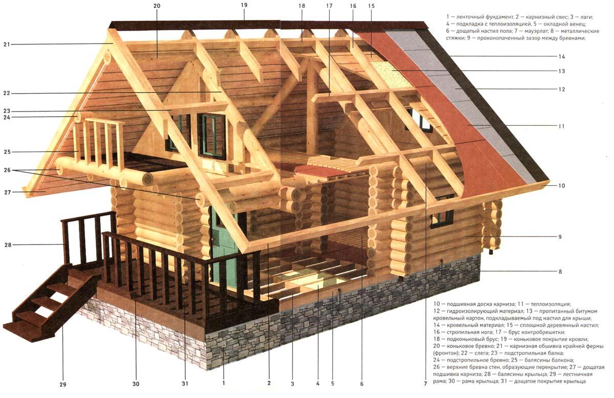 Строительство дома и пиломатериалы