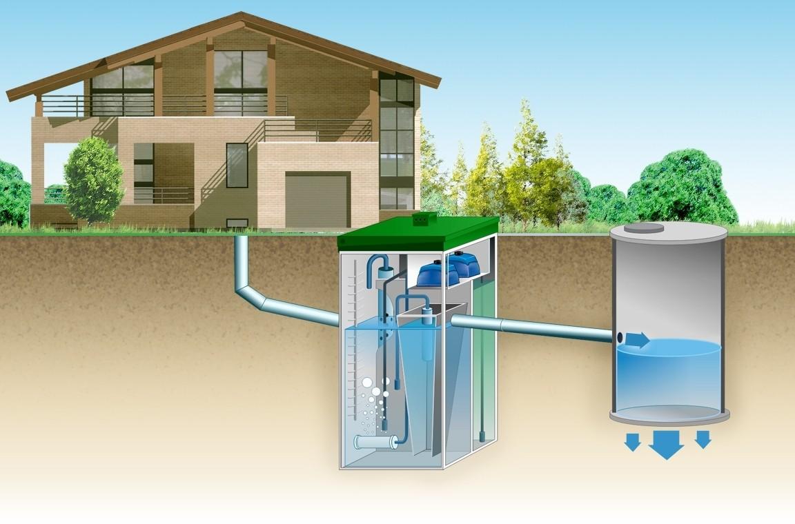 Автономные канализации Топас для дачи
