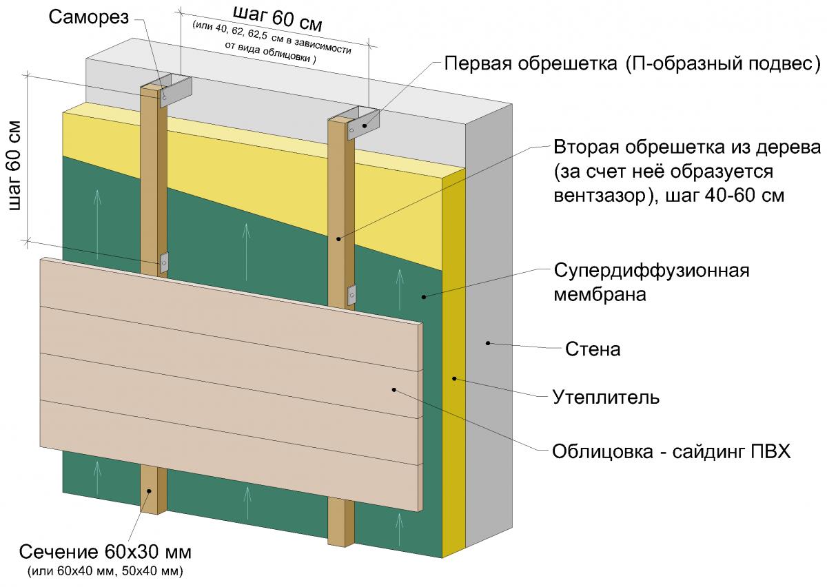 Пенопласт при утеплении стен изнутри и как его закрепить