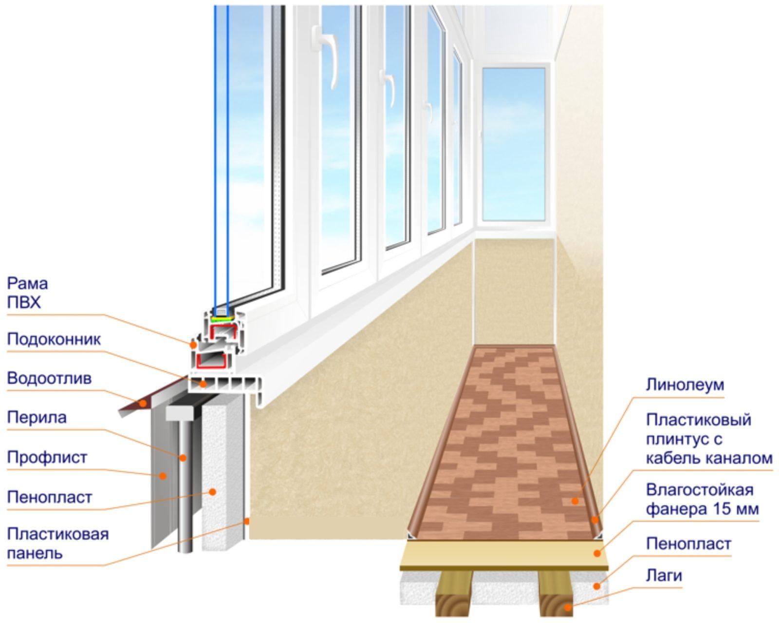 Остекление балконов и лоджий с выносом
